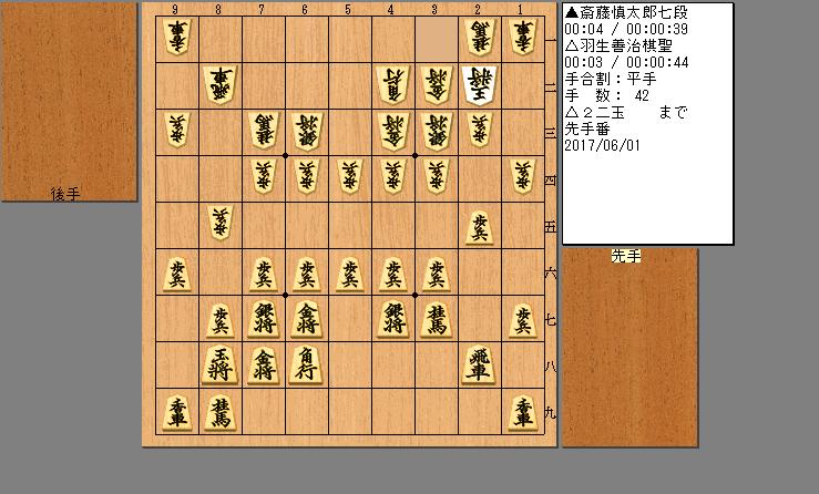 斎藤慎太郎七段vs羽生善治棋聖