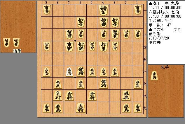 森下九段vs藤井七段