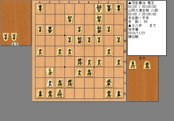 羽生竜王vs阿久津八段